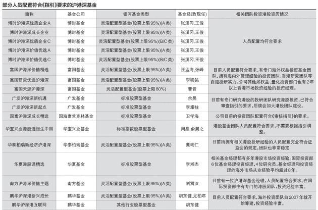 沪港深基金经理港股背景大揭秘 哪些基金符合配置要求