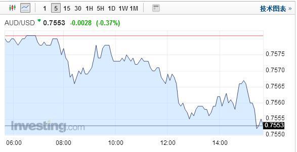 澳元触及一周低点 乳制品价格下跌令纽元承压