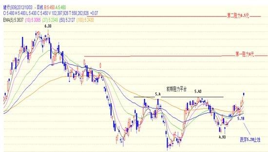 关志松:建设银行H股向上攻击进入急涨期