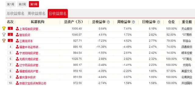 私募牛人汇1日战报:上海塔岩投资单日豪赚6.19% 重仓天山股份强势涨停