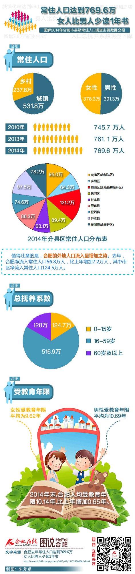 """合肥人口数_中部""""人口第一城""""易主?郑州超过武汉首次登顶,人口增加数百万"""