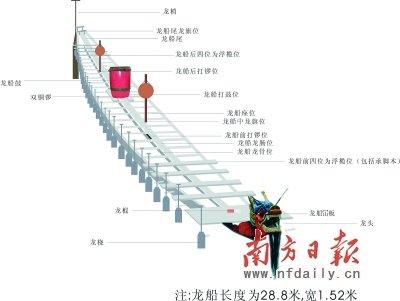 龙船结构示意图,龙船长度为28.8米,宽1.52米.