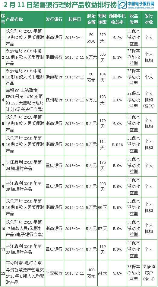 【理财日报】5款银行理财产品收益率超6%