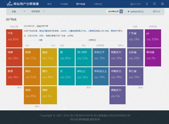 用户分群画像技术助推大数据落地_财经_腾讯网