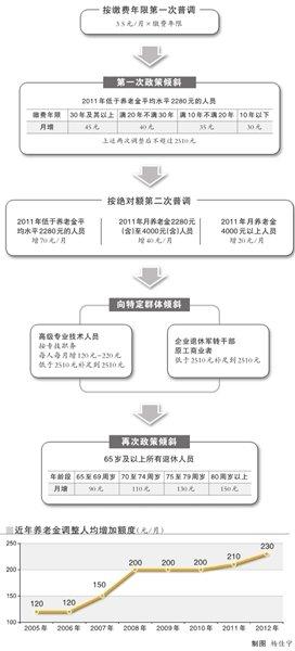 北京企退人员养老金人均月增230元 110万人受益