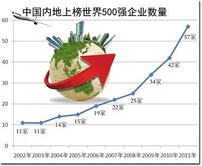 江苏沙钢集团,华为技术有限公司两家私营企业分别于2009年,2010年首次