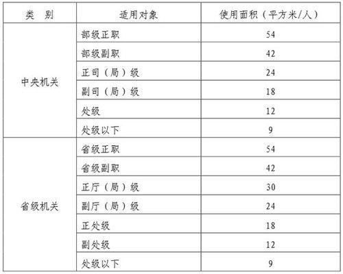 两部委发布党政机关办公用房标准 - 古藤新枝 - 古藤的博客