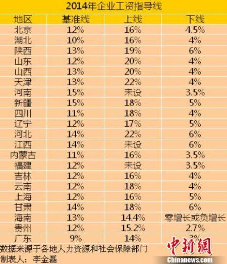 21省份2014年企业工资指导线