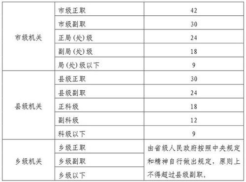 党政机关办公用房建设标准印发 科级以下不得超9平米
