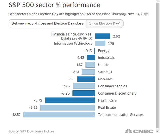 特朗普当选——市场投资逻辑的转折点?