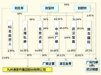 九州通医药股权结构示意图 九州通历史沿革复杂多变 发行前曾受处