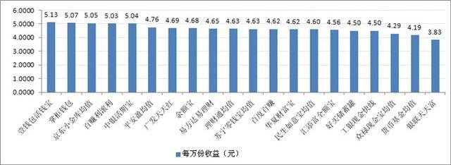 宝类产品收益对比:最高7日年化收益率5.13%