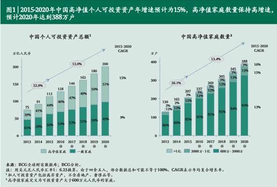 当你纠结高房价时 中国真正的富人在买啥?(图)