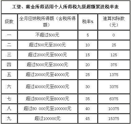 财政部部长:个税起征点拟提至每月3000元
