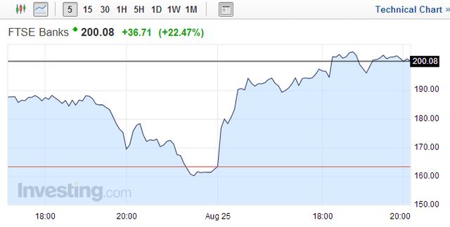希腊股指涨超8% 银行股涨超20%