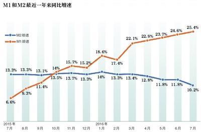 这些数据告诉你中国楼市疯涨真相!