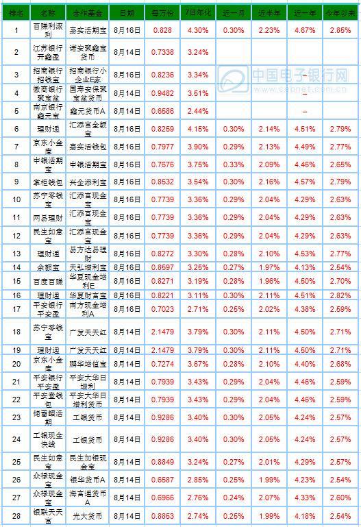 【宝类日报】多只宝类基金收益率跌到2%