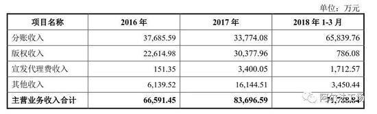 据其披露的财报显示,16年至18年Q1这两年零一个季度内,影视分账收入分别为: