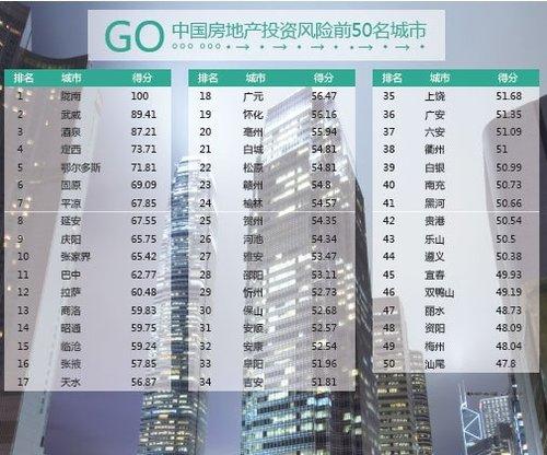 """投资""""鬼城""""梦破 中国城市房地产风险红黑榜"""