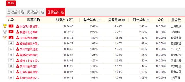 私募决赛13日战报:北京明沣投夺首日冠军 买入上海凤凰收涨停