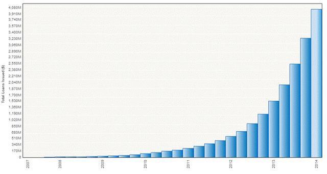 美P2P平台将上市将引发中国P2P资本狂欢