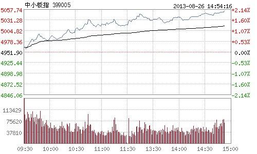 快讯:中小板指数午后继续冲高 涨超2%
