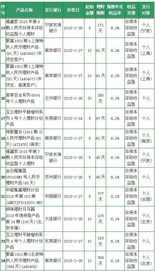 【理财日报】银行理财收益排行榜:24款超6.1%