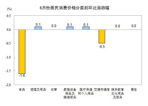 2012年6月份CPI上涨2.2% 创29个月以来新低