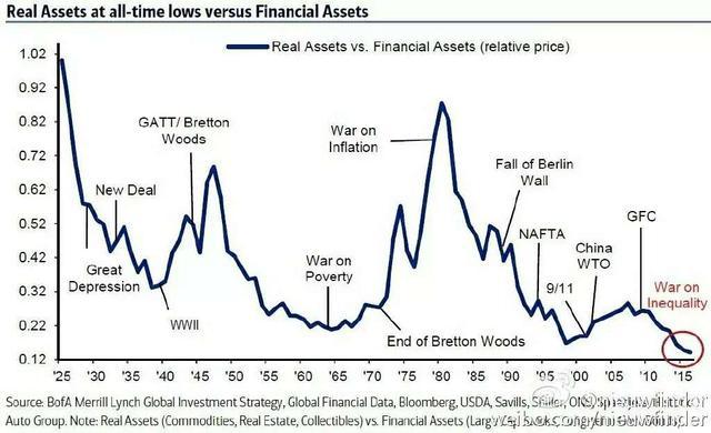 震惊!负利率时代下,投资大鳄竟在做这个对冲风险!