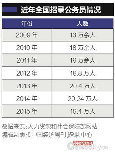 中国首次披露公务员人数:716.7万人