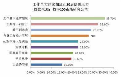 80后工作调查报告发布 收入低加班频繁是常态