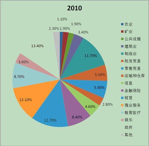 美国gdp 各行业占比_美国第一产业占比