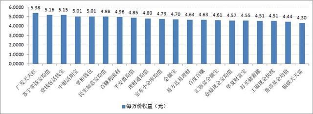 宝类产品收益对比:最高7日年化收益率5.38%