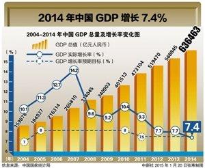 中国经济总量超越美国的条件不包括什么