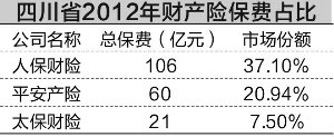 芦山地震保险预计赔付4000万~9000万