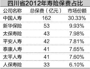 数据来源:四川保监局 潘玉蓉/制表 吴比较/制图