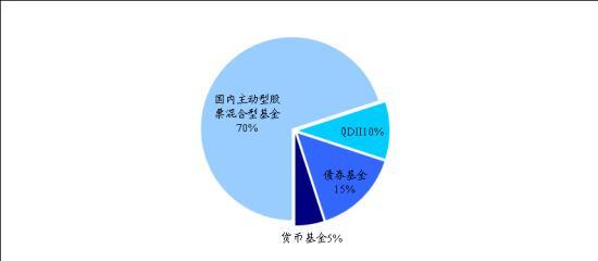 图1:积极型投资者配置组合