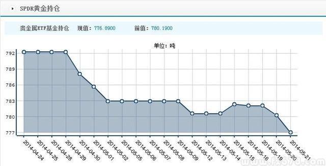 中国PMI数据靓丽 预期购买力加强沪金沪银快速