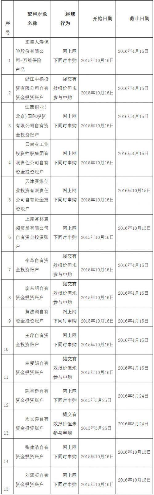 證券業協會:15傢IPO配售對象被列入黑名單