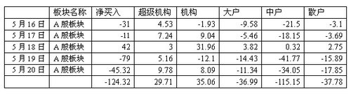 广州万隆:本周124亿出逃 谨防趋势线破位