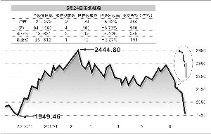 上证指数昨父亲跌5.3%权重股坍塌 沪指考验194