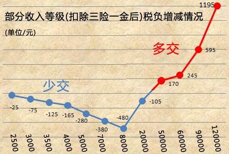部分收入等级税负增减情况