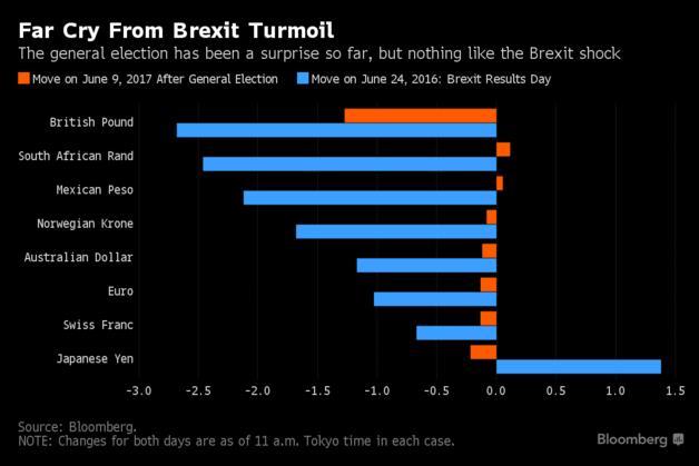 日元竟然在跌!英国大选不如去年退欧恐怖?