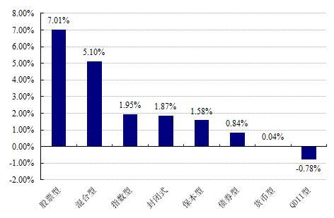 【基金日报】上周股票型基金周涨幅7.01%