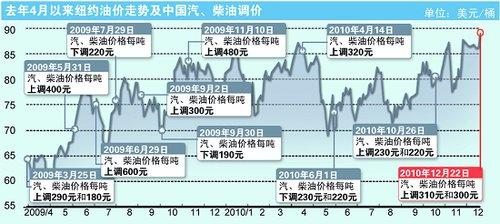 上海93号汽油涨至7.11元/升