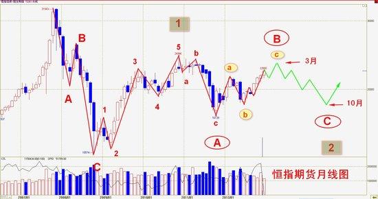 操盘手李扬:展望2013年将好于2012年