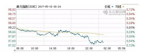 特朗普遭遇上任来最大危机,金融市场昨夜哀嚎遍野!
