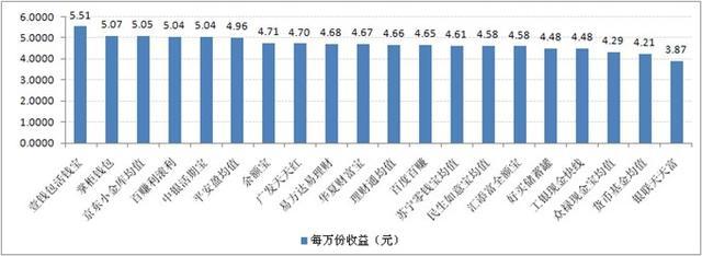 宝类产品收益对比:最高7日年化收益率5.51%