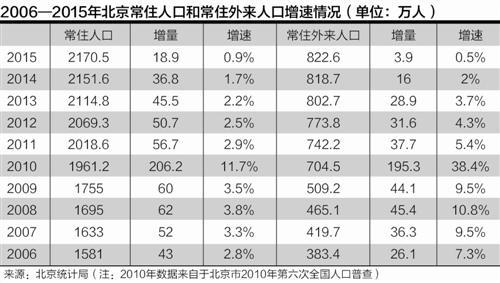 北京外来人口增速首次低于常住 几乎接近于零