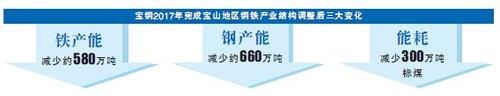上海转型力度加大宝钢压产1240万吨